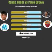 Cengiz Under vs Paulo Dybala h2h player stats