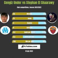 Cengiz Under vs Stephan El Shaarawy h2h player stats