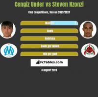 Cengiz Under vs Steven Nzonzi h2h player stats