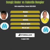 Cengiz Under vs Valentin Rongier h2h player stats