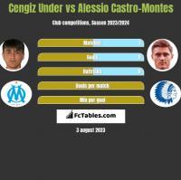 Cengiz Under vs Alessio Castro-Montes h2h player stats
