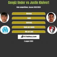 Cengiz Under vs Justin Kluivert h2h player stats