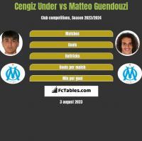Cengiz Under vs Matteo Guendouzi h2h player stats