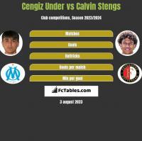 Cengiz Under vs Calvin Stengs h2h player stats