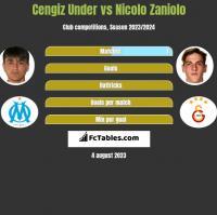 Cengiz Under vs Nicolo Zaniolo h2h player stats