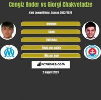Cengiz Under vs Giorgi Chakvetadze h2h player stats