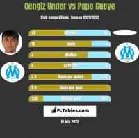 Cengiz Under vs Pape Gueye h2h player stats