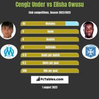 Cengiz Under vs Elisha Owusu h2h player stats
