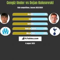 Cengiz Under vs Dejan Kulusevski h2h player stats