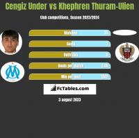Cengiz Under vs Khephren Thuram-Ulien h2h player stats