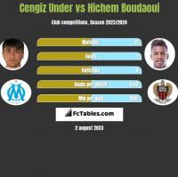 Cengiz Under vs Hichem Boudaoui h2h player stats