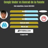 Cengiz Under vs Konrad de la Fuente h2h player stats