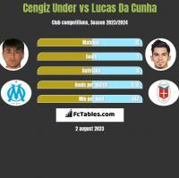 Cengiz Under vs Lucas Da Cunha h2h player stats