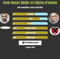 Cenk Ahmet Alkilic vs Fabrice N'Sakala h2h player stats