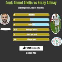 Cenk Ahmet Alkilic vs Koray Altinay h2h player stats