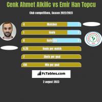 Cenk Ahmet Alkilic vs Emir Han Topcu h2h player stats
