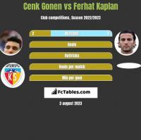 Cenk Gonen vs Ferhat Kaplan h2h player stats