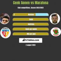 Cenk Gonen vs Marafona h2h player stats