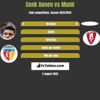 Cenk Gonen vs Munir h2h player stats