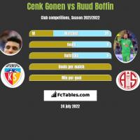 Cenk Gonen vs Ruud Boffin h2h player stats