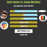 Cenk Gonen vs Josep Martinez h2h player stats