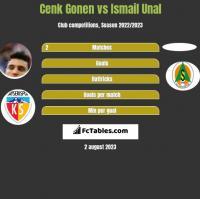 Cenk Gonen vs Ismail Unal h2h player stats