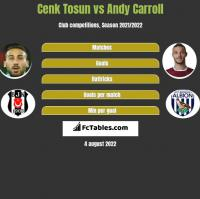 Cenk Tosun vs Andy Carroll h2h player stats