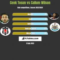 Cenk Tosun vs Callum Wilson h2h player stats