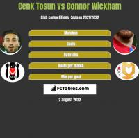 Cenk Tosun vs Connor Wickham h2h player stats