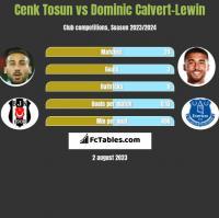 Cenk Tosun vs Dominic Calvert-Lewin h2h player stats