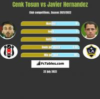 Cenk Tosun vs Javier Hernandez h2h player stats