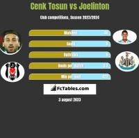 Cenk Tosun vs Joelinton h2h player stats