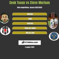 Cenk Tosun vs Steve Morison h2h player stats