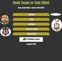 Cenk Tosun vs Tom Elliott h2h player stats