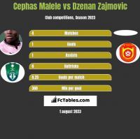 Cephas Malele vs Dzenan Zajmovic h2h player stats