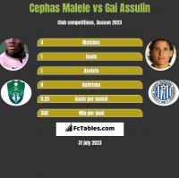 Cephas Malele vs Gai Assulin h2h player stats