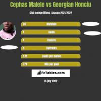 Cephas Malele vs Georgian Honciu h2h player stats