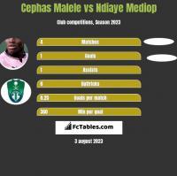 Cephas Malele vs Ndiaye Mediop h2h player stats