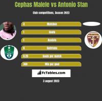 Cephas Malele vs Antonio Stan h2h player stats