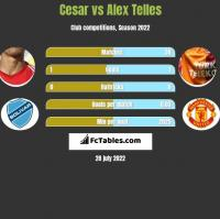 Cesar vs Alex Telles h2h player stats