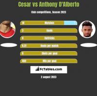 Cesar vs Anthony D'Alberto h2h player stats