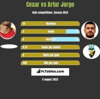 Cesar vs Artur Jorge h2h player stats