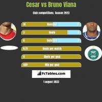 Cesar vs Bruno Viana h2h player stats