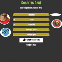 Cesar vs Dani h2h player stats
