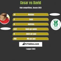 Cesar vs David h2h player stats