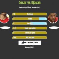 Cesar vs Djavan h2h player stats
