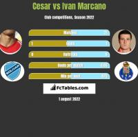 Cesar vs Ivan Marcano h2h player stats