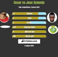 Cesar vs Jose Semedo h2h player stats
