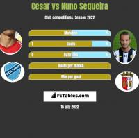 Cesar vs Nuno Sequeira h2h player stats
