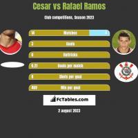 Cesar vs Rafael Ramos h2h player stats